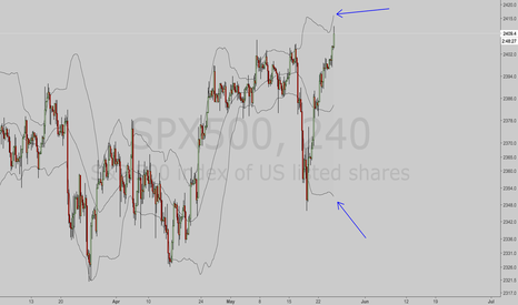 SPX500: Short SPX.  After hours pop suspect
