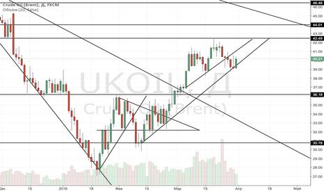 UKOIL: Шорт нефти до 36