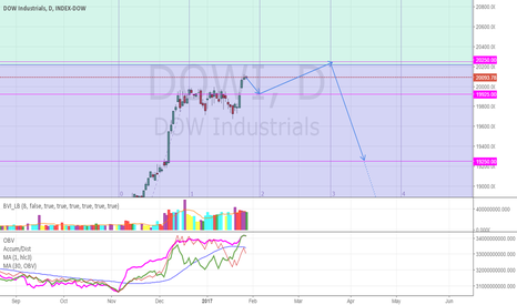DOWI: Forecast Dow Jones: Move up to 20250, then major move down