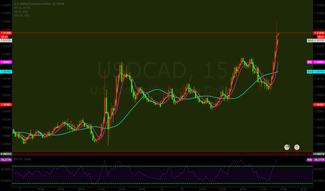 USDCAD: USDCAD:BREAK THOUGH