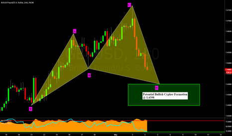GBPUSD: GBPUSD: 4 Hour Potential Bullish Cypher Formation