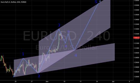 EURUSD: Possible way