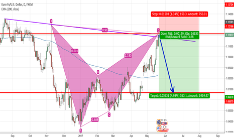 "EURUSD: EUR/USD, Bearish ""Bat Pattern"" @ Confluence of Resistance"