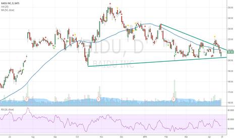 BIDU: BIDU -Testing support 202