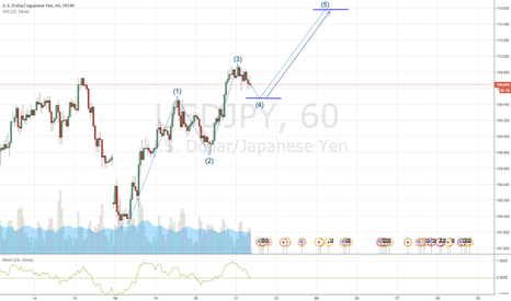 USDJPY: USD/JPY LONG SETUP!