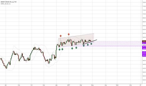 UKOIL: Нефть- торговля вдоль линии тренда.