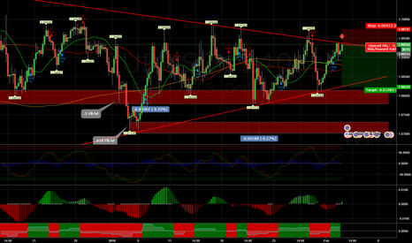 EURUSD: Shorting EURUSD 240 Chart