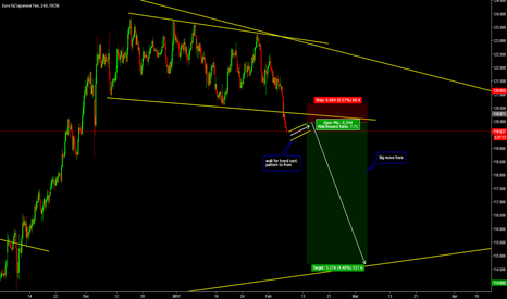 EURJPY: Big Move Soon on EURJPY