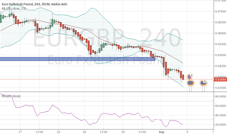 EURGBP: EURGBP continuing downward movement