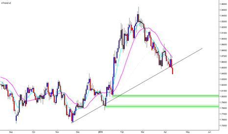 GBPCAD: GBP/CAD Daily Chart Setup