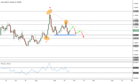 EURUSD: These patterns happens all the time