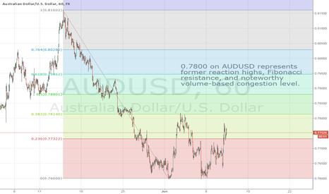 AUDUSD: Remain bearish AUDUSD below $0.7800