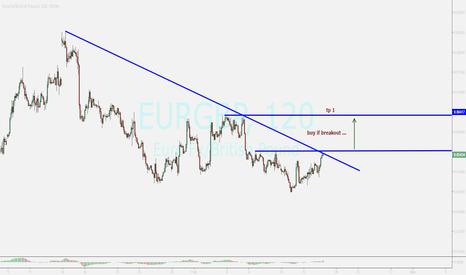EURGBP: watching...buy