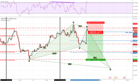 CADJPY: Shorting NOW, or Buy opportunity in sight!