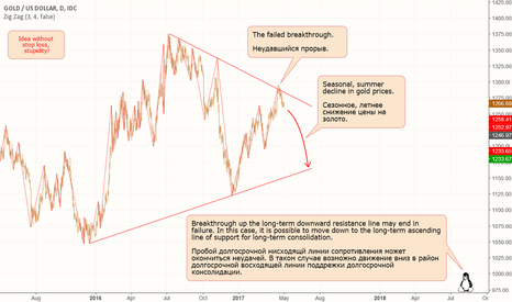 XAUUSD: Gold: Variant of long-term consolidation.