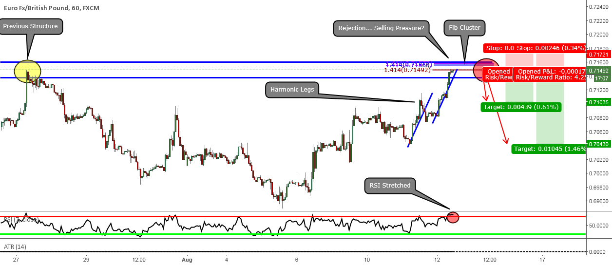 EURGBP: Potential Structure Based Short Opportunity