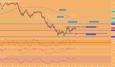 AUDUSD: The best is maybe waiting next week to trade!!