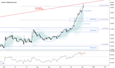 USDTRY: Counter trend pin bar at confluence resistance