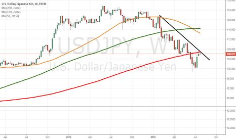 USDJPY: Pivotal week for USD/JPY long term downtrend