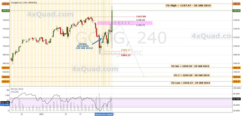 Update: Jab, Jab, Upper Cut ... Knock Out? | #GOOG #NASDAQ