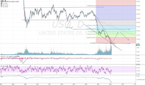 USO: USO Finding bottom and new channel