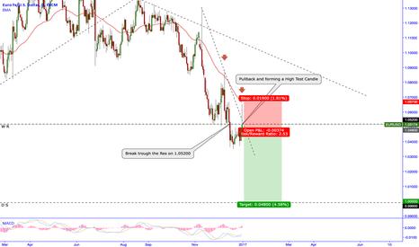 EURUSD: EUR USD Daily Short