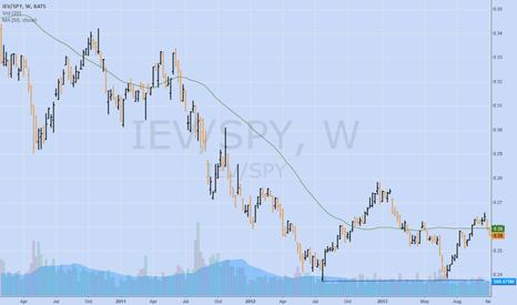 IEV/SPY: $IEV $SPY Weekly spread continues lower lows.