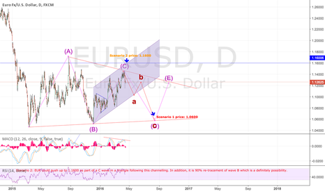 EURUSD: Possibly a D wave of a TRIANGLE has started?