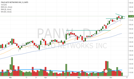 PANW: Acting well looking like a breakout candidate. $QQQ $SPY