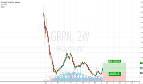 GRPN: Stocks Set to Soar Groupon   2 Week Chart   Upside 100%