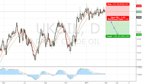 UKOIL: Sell Stop for UKOIL
