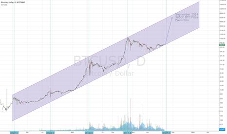 BTCUSD: Bitcoin August/September 2014 Price Prediction Graph (BTC/USD)