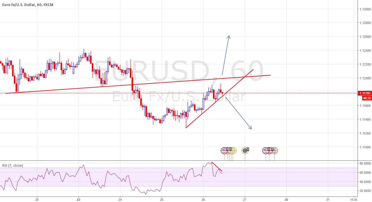 EURUSD NEXT HOURS