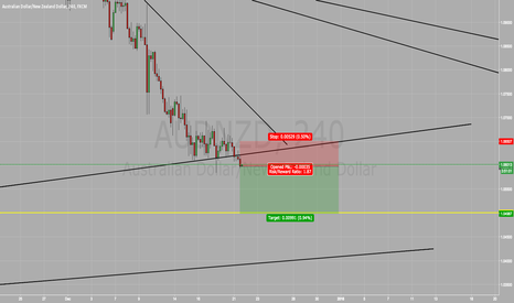 AUDNZD: AUD/NZD SELL SELL SELL !!!