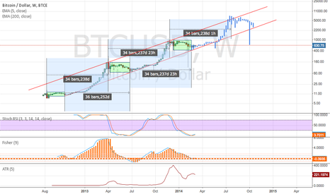 BTCUSD: Another version of the log scale chart with the bars pattern