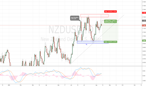 NZDUSD: NZDUSD  head and shoulders in the work