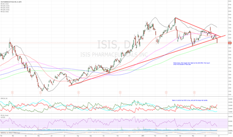 ISIS: ISIS - Right at the 200 SMA support