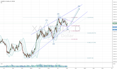 XAUUSD: possible on more impulsive wave within long-term structure