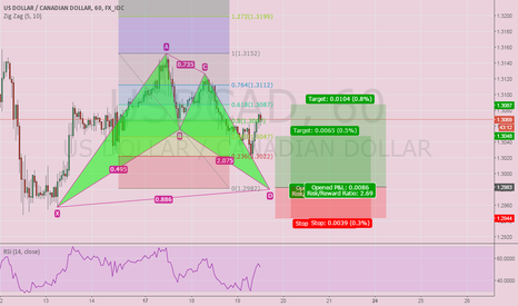 USDCAD: Bullish Bat Pattern