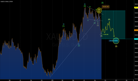 XAUUSD: GOLD: DAILY WAVES