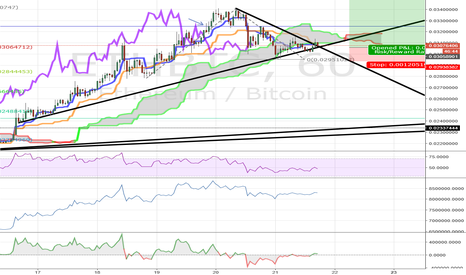 ETHBTC: May ABC Orrection over and Wave 5