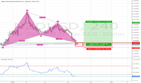 NZDUSD: NZDUSD Bullish Gartley x Institutional Levels (5 to 1 R/R)