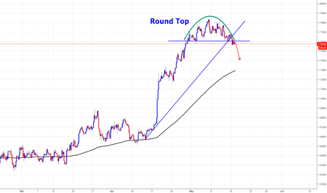 GBPCAD: GBPCAD, Round Top!