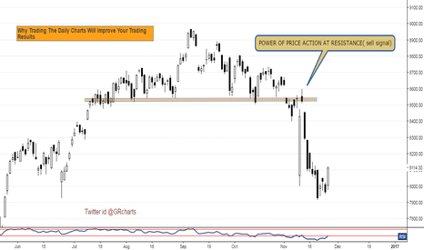 NIFTY: Why Trading The Daily Charts Will Improve Your Trading Results