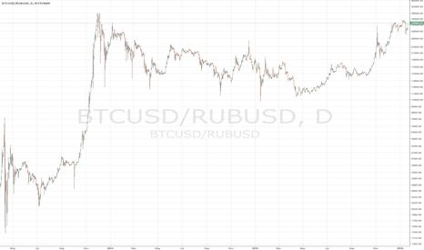 BTCUSD/RUBUSD: BTC close to ATH against RUB