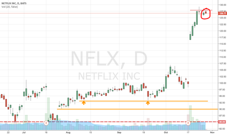NFLX: The investors take profit? #Southment