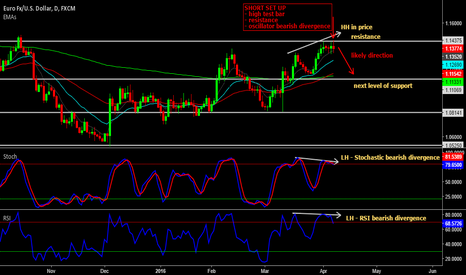 EURUSD: Short on EUR/USD