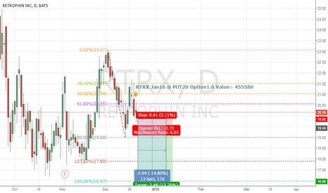 RTRX: RTRX Trade Set Up Jan16 Put