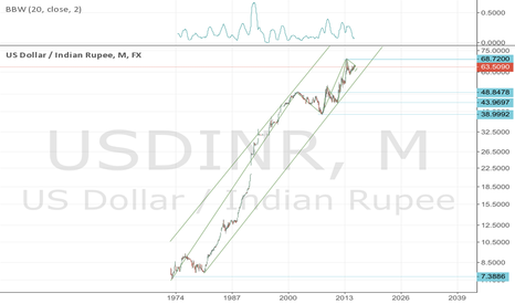 USDINR: USDINR- multi year and intraday views
