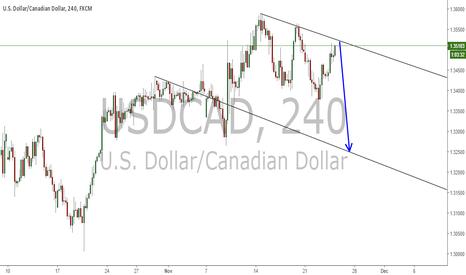 USDCAD: USD/CAD drop